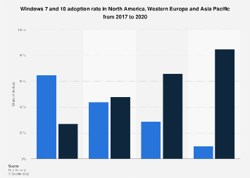 Adoption rate of Windows 7/10 in North America and Western Europe 2017-2018
