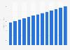 Media representation revenue in Estonia 2010-2022