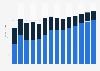 Industry revenue of »activities of head offices, management consultancy« in Estonia 2011-2023