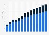 Industry revenue of »information service activities« in Estonia 2011-2023