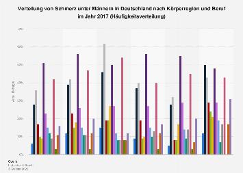 Verteilung von Schmerz unter Männern in Deutschland nach Körperregion und Beruf 2017