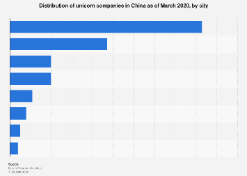 Distribution of unicorn companies in China by city Q2 2018