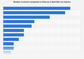 Number of unicorn companies in China by sector Q2 2018