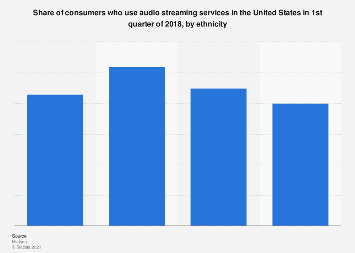 Audio streaming service usage U.S. Q1 2018, by ethnicity