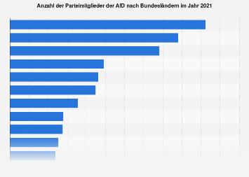 Parteimitglieder der AfD nach Bundesländern 2018