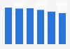 Per capita sales volume of beer in Saskatchewan 2014-2019