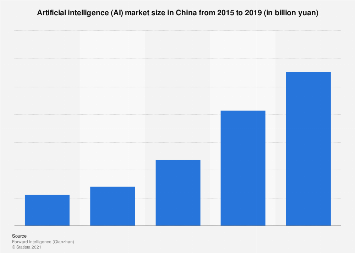 AI market size in China 2015-2018