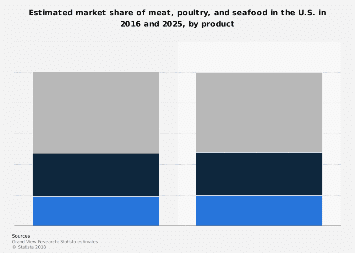 U.S. meat, poultry, and seafood market share by type 2016-2025