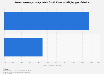 Instant messenger usage rate South Korea 2017, by device