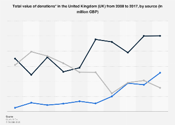 Total value of donations in the United Kingdom (UK) 2008-2017, by source