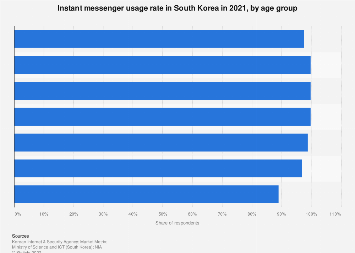 Instant messenger usage rate South Korea 2017, by age