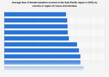 Average time of female marathon runners APAC 2018 by country