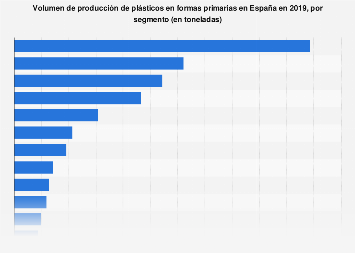Volumen de plásticos en formas primarias producidos por segmento España 2017