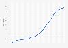 Anteil der Internetnutzer in Iran bis 2017