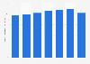 Density of doctors in Belarus 2012-2017