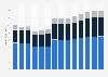 Industry revenue of »electrical, plumbing« in Spain 2011-2023