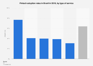 Brazil: fintech adoption rates 2017, by service type