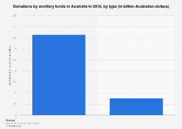 Donations by ancillary funds Australia 2016 by type