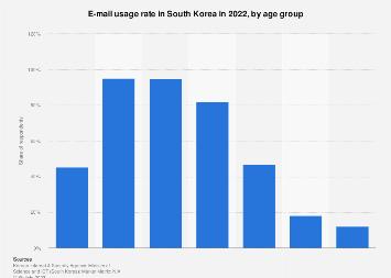 E-mail usage rate South Korea 2018, by age