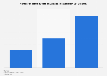 Nepal Active Buyers On Alibaba 2017 Statista This is a group for anyone interested to know about alibaba cloud and how it can help you grow your current business. statista