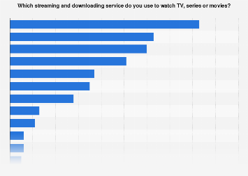 Most used video streaming and downloading services in the United Kingdom (UK) 2019