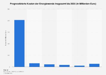 Kosten der Energiewende bis 2025