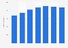 Net revenue of Comwell 2013-2017