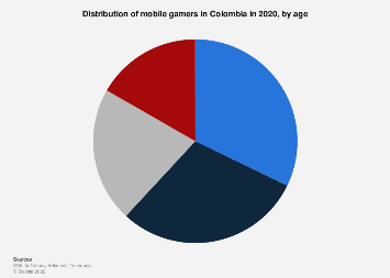 Colombia: console & mobile usage penetration among gamers 2017, by age