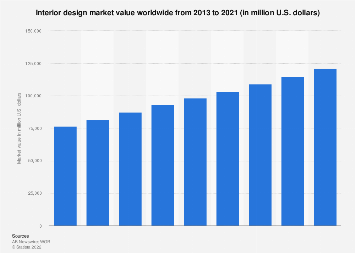 Global Interior Design Market Value 2013 2021 Statista