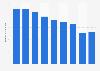 Department stores furniture sales revenue in Japan 2013-2017