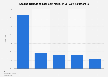 Mexico Leading Furniture Companies Market Share 2016 Statista