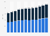 Population of Bonaire (Caribbean Netherlands) 2011-2019, by gender