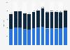 Population of Saba (Caribbean Netherlands) 2011-2019, by gender