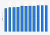 Anzahl der Hauptmietwohnungen in Wien bis 2017