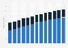 Insurance revenue in France 2011-2023