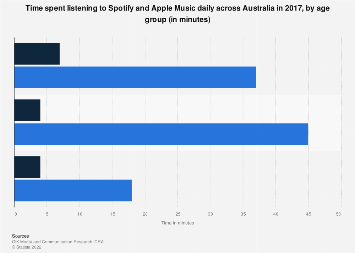 Time spent listening to Spotify and Apple Music daily in Australia 2017 by age group