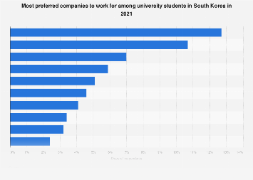 Favorite companies to work for among college students South Korea 2019