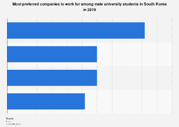Favorite companies to work for among male students South Korea 2019