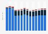 Telecommunications revenue in the United Kingdom 2011-2023