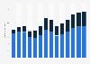 Data processing, hosting, web portals revenue in the United Kingdom 2011-2023