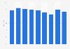 Operating margin of Infosys 2014-2019