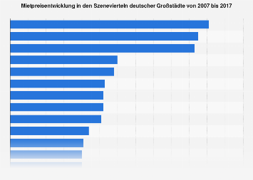 Mietpreisentwicklung in den Szenevierteln deutscher Großstädte bis 2017
