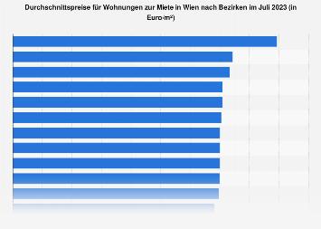 Preise für Wohnungen zur Miete in Wien nach Bezirken August 2019