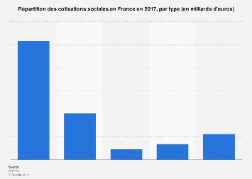 Distribution des cotisations sociales en France par type en 2016