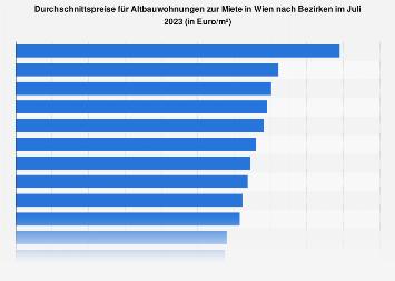 Preise für Altbauwohnungen zur Miete in Wien nach Bezirken September 2018