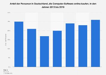 Online-Kauf von Computer-Software in Deutschland bis 2018