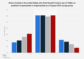 U.S. adult opinion regarding Trump's use of Twitter as POTUS 2018, by age