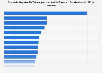 Preise für Eigentumswohnungen in Wien nach Bezirken August 2019