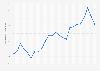 Average monthly gasoline retail prices Tokushima 2017-2018