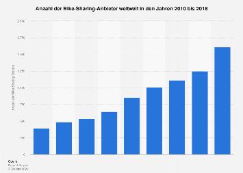 Anzahl der Bike-Sharing-Anbieter weltweit bis 2017